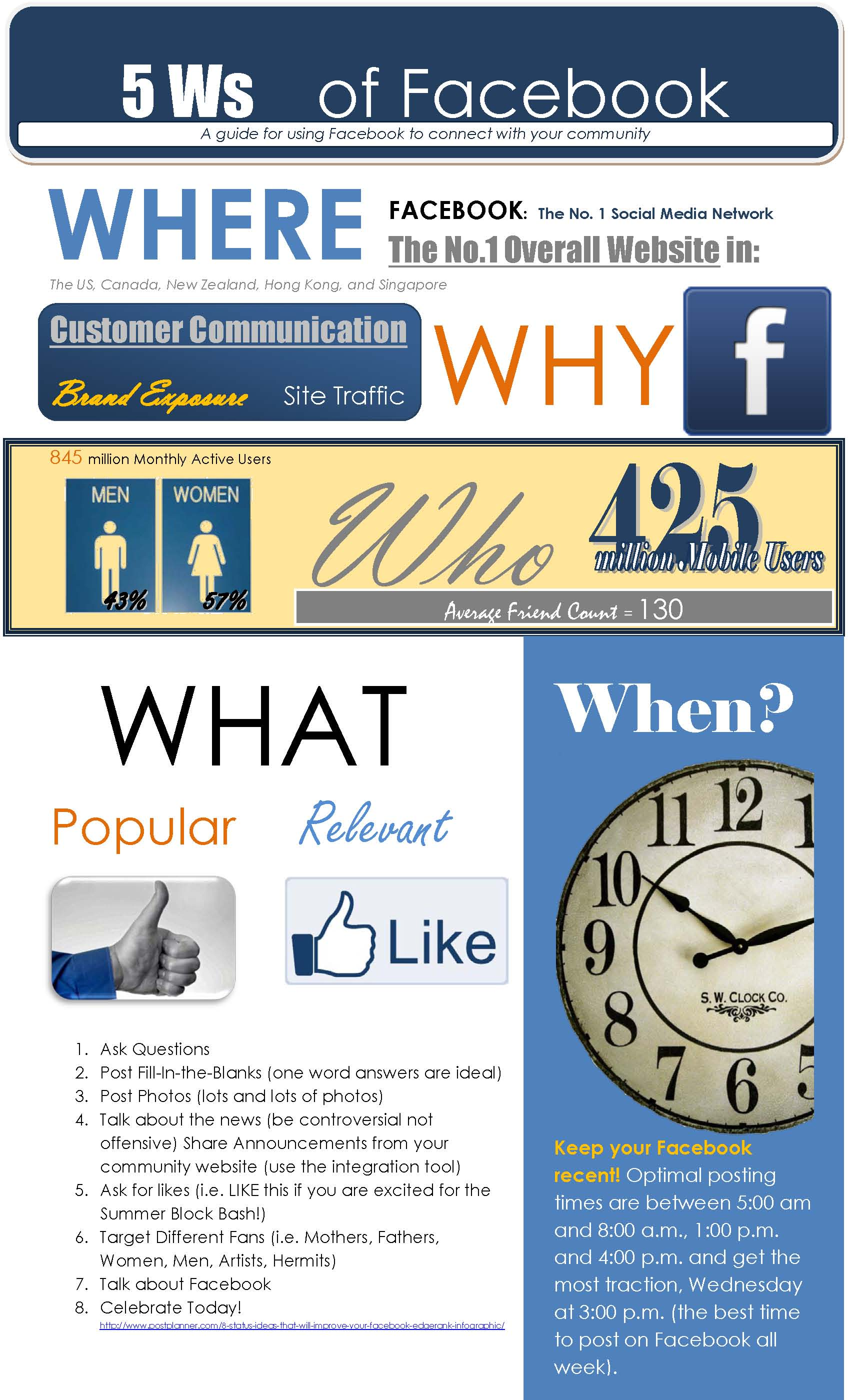 The 5 Ws of Facebook